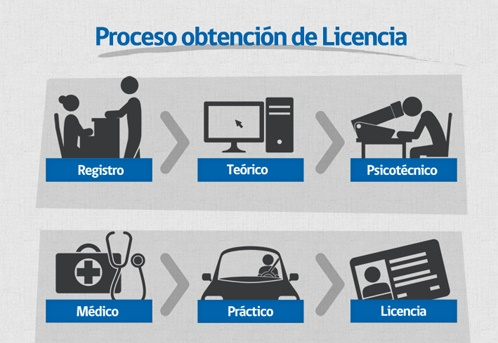 proceso de obtención de la licencia en Chile