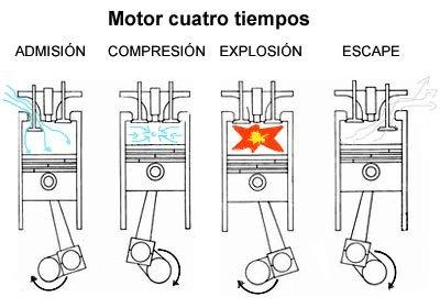 Motores de 4 tiempos