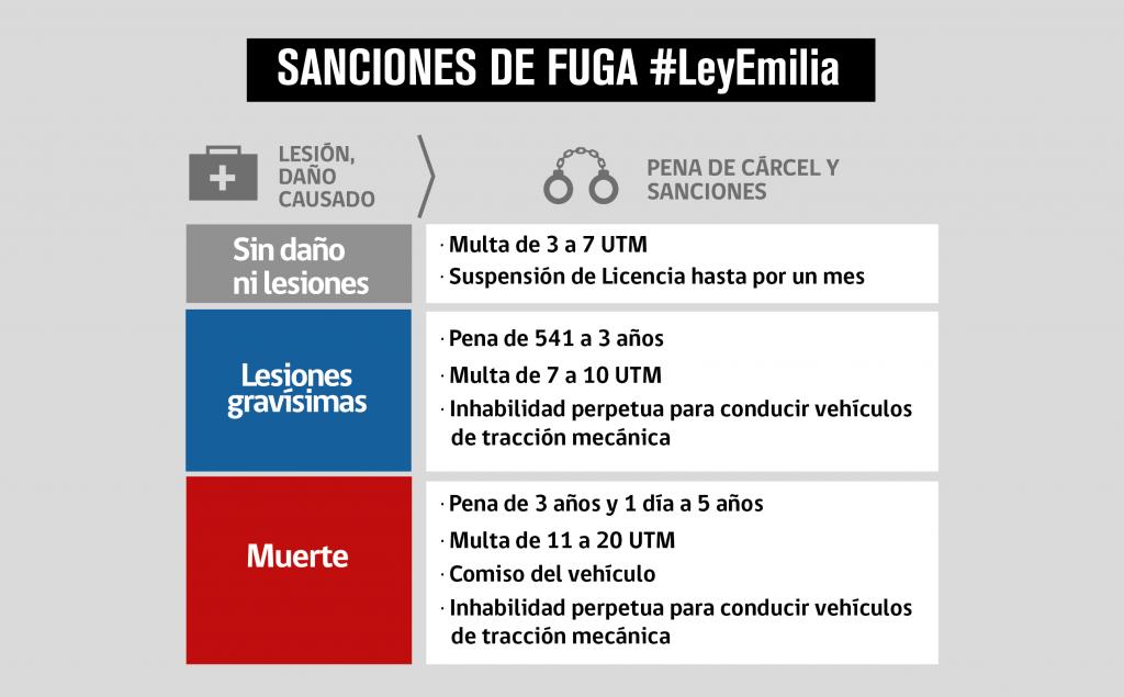sanciones de fuga, ley Emilia