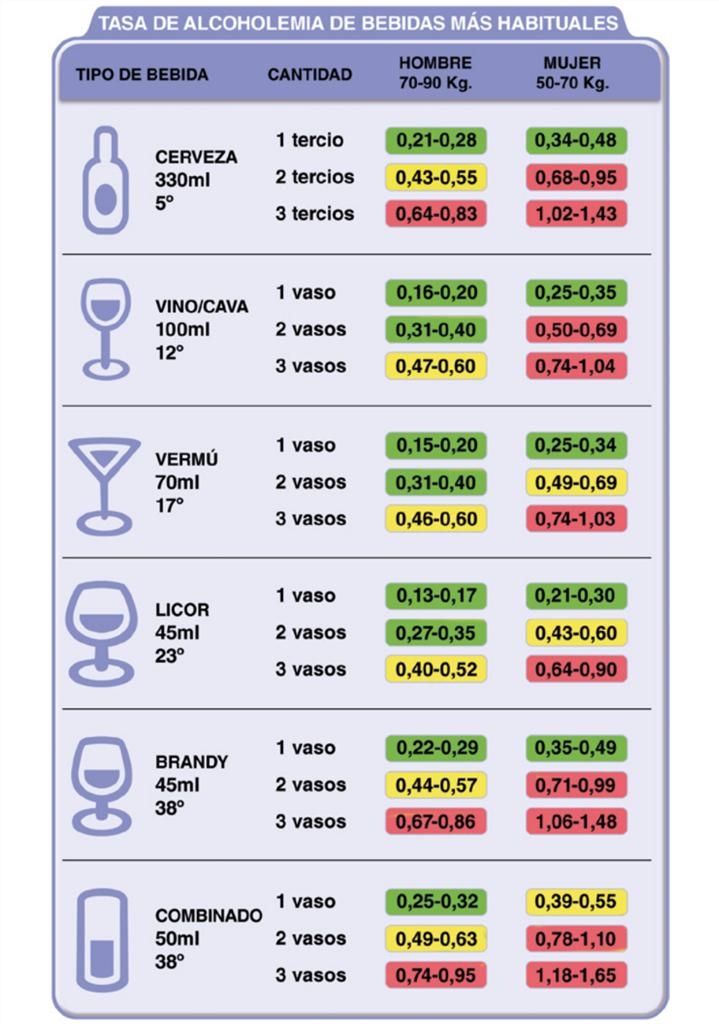 limite tasa de alcoholemia según bebida
