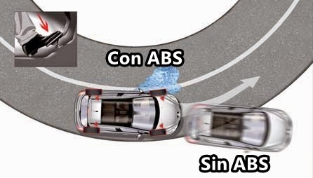 ABS, emergency braking