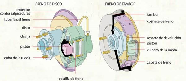Types of brakes